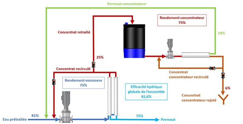 Schéma traitement de l'eau pour chaudières vapeur